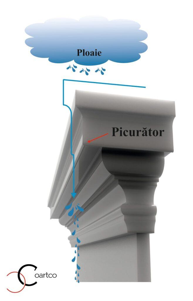 Profil Decorativ CoArtCo cu Picurator